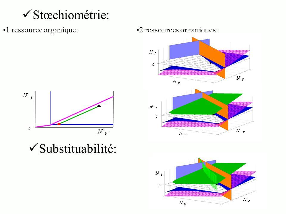Stœchiométrie: Substituabilité: 1 ressource organique: