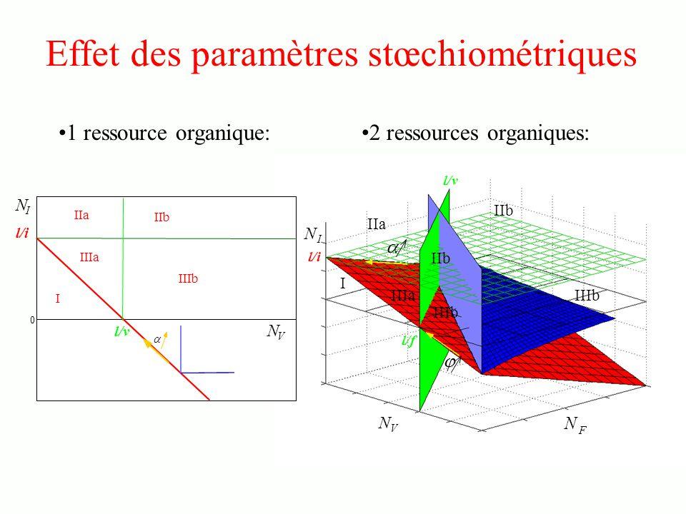 Effet des paramètres stœchiométriques