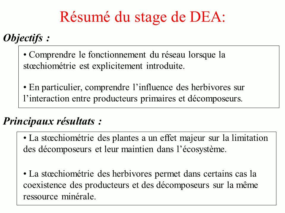 Résumé du stage de DEA: Objectifs : Principaux résultats :