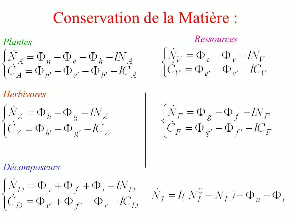 Conservation de la Matière :