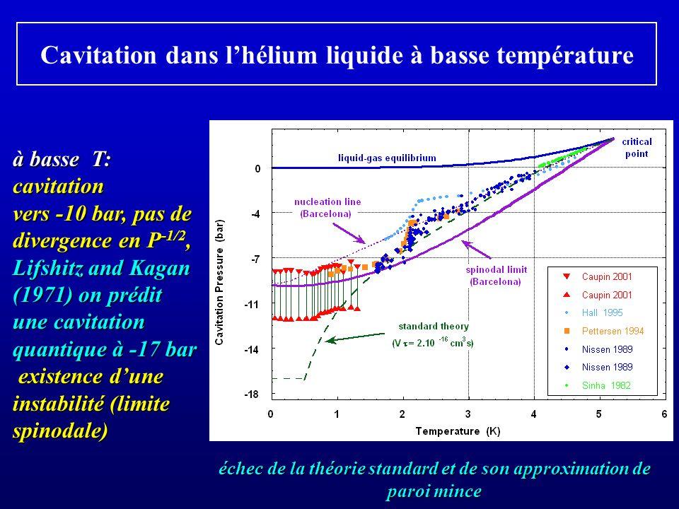 Cavitation dans l'hélium liquide à basse température