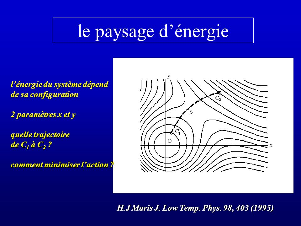 le paysage d'énergie l'énergie du système dépend de sa configuration