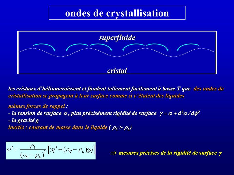 ondes de crystallisation
