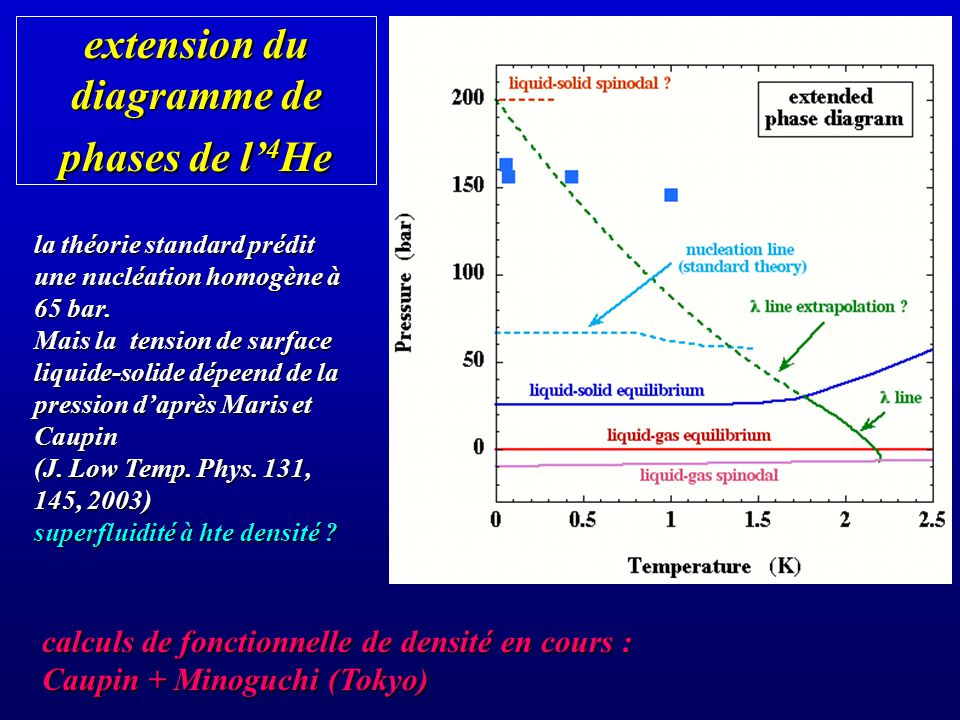 extension du diagramme de phases de l'4He