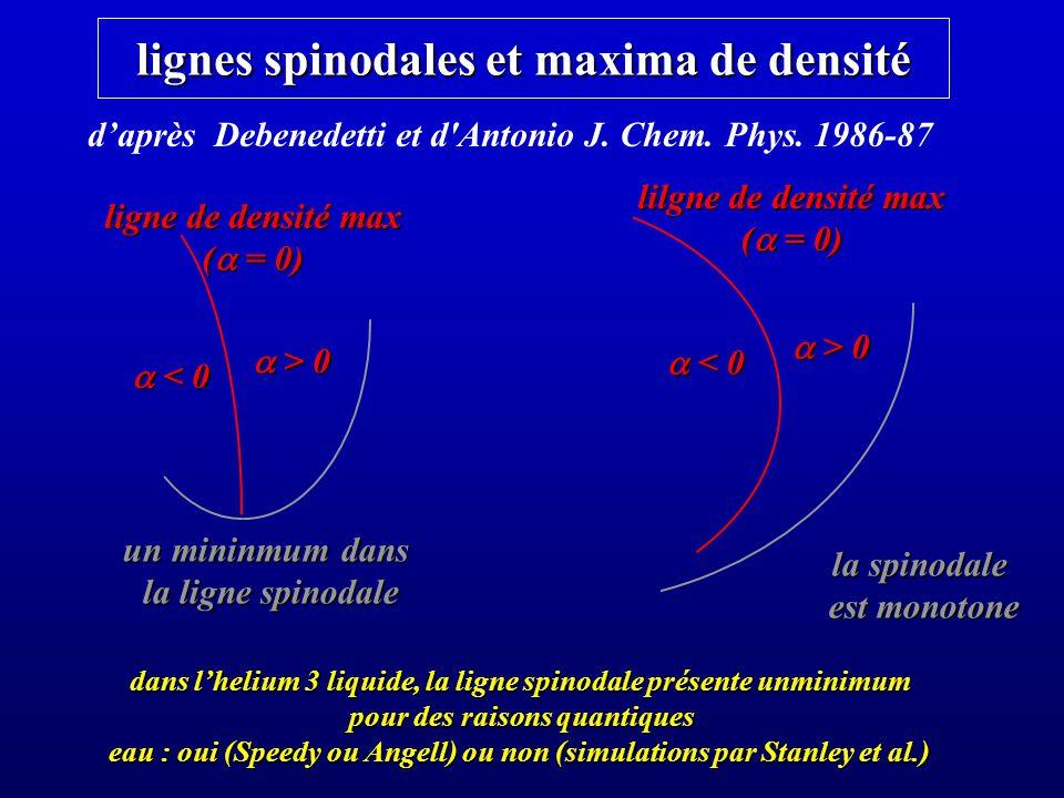 lignes spinodales et maxima de densité