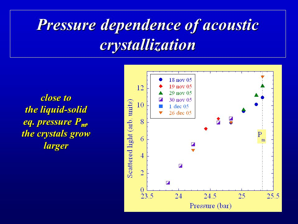 Pressure dependence of acoustic crystallization