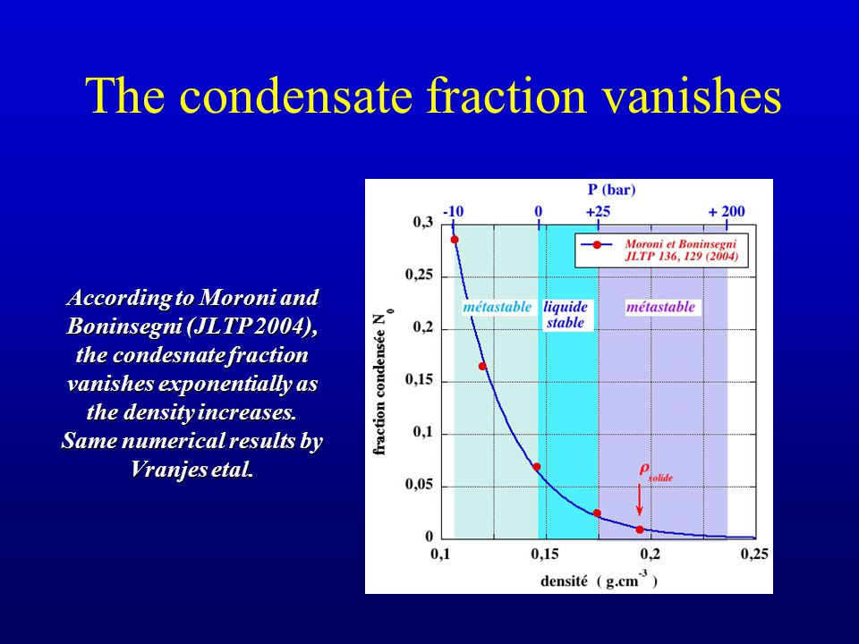 The condensate fraction vanishes