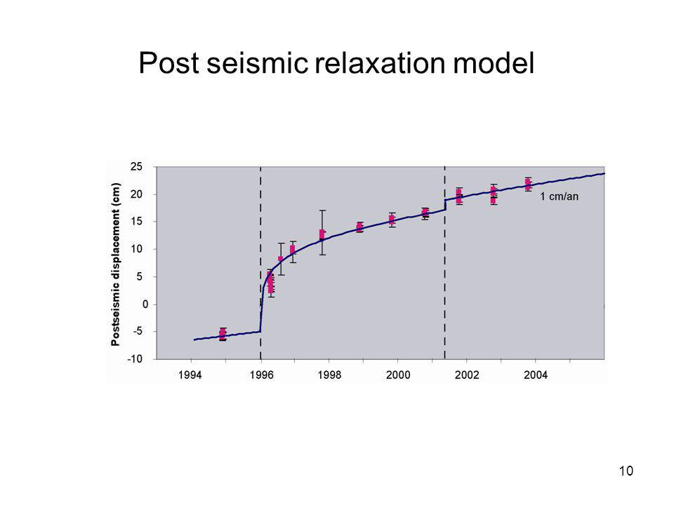Post seismic relaxation model