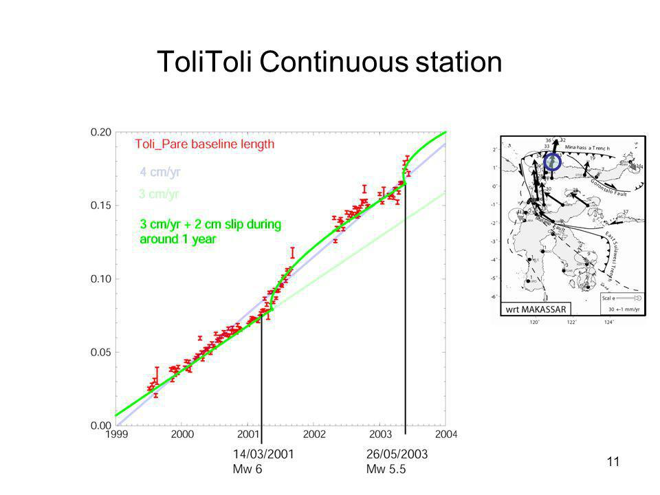 ToliToli Continuous station