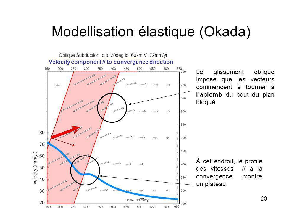 Modellisation élastique (Okada)