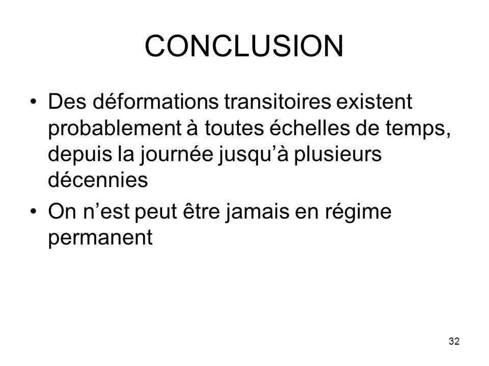 CONCLUSION Des déformations transitoires existent probablement à toutes échelles de temps, depuis la journée jusqu'à plusieurs décennies.