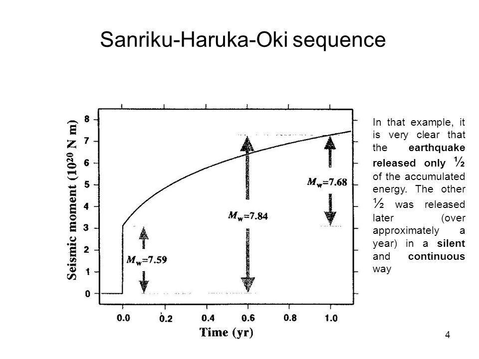 Sanriku-Haruka-Oki sequence