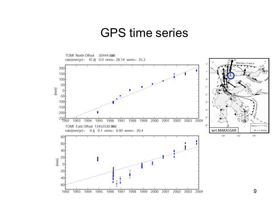 GPS time series