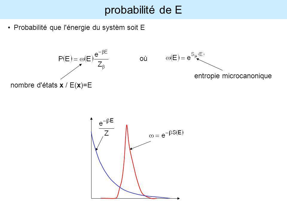 probabilité de E Probabilité que l énergie du systèm soit E où