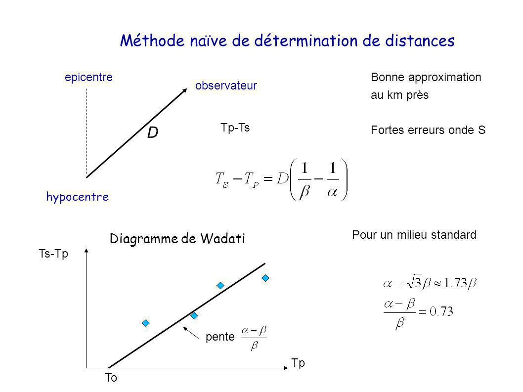 Méthode naïve de détermination de distances
