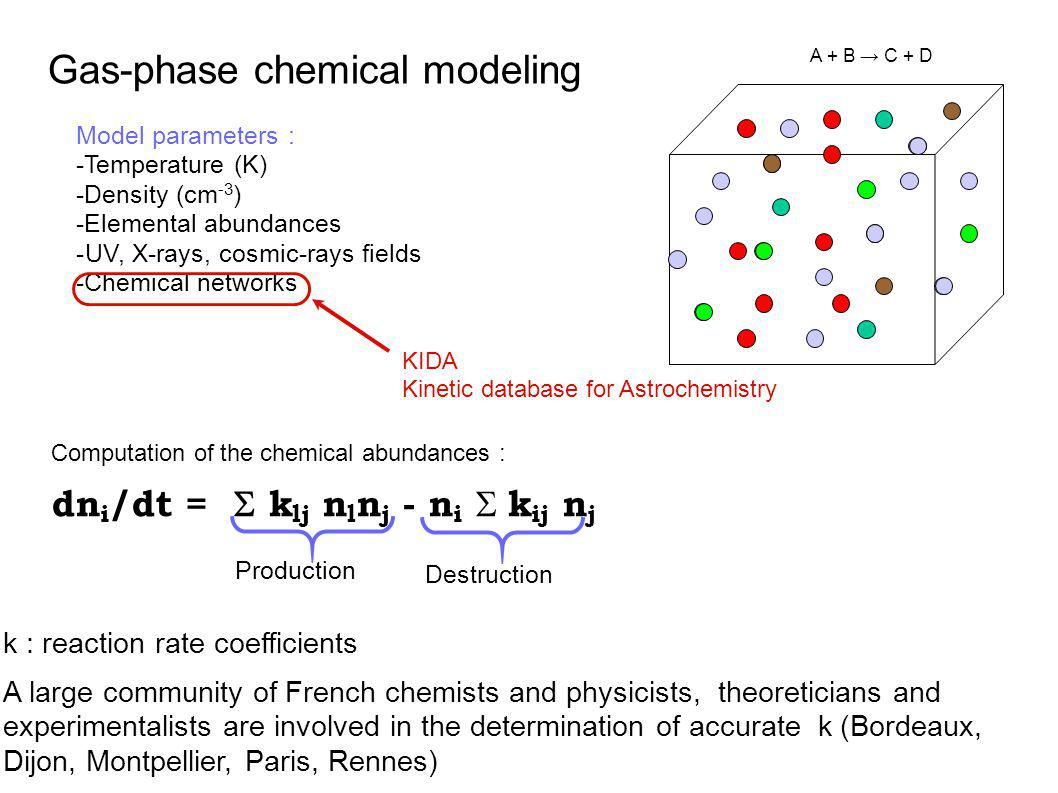 Gas-phase chemical modeling