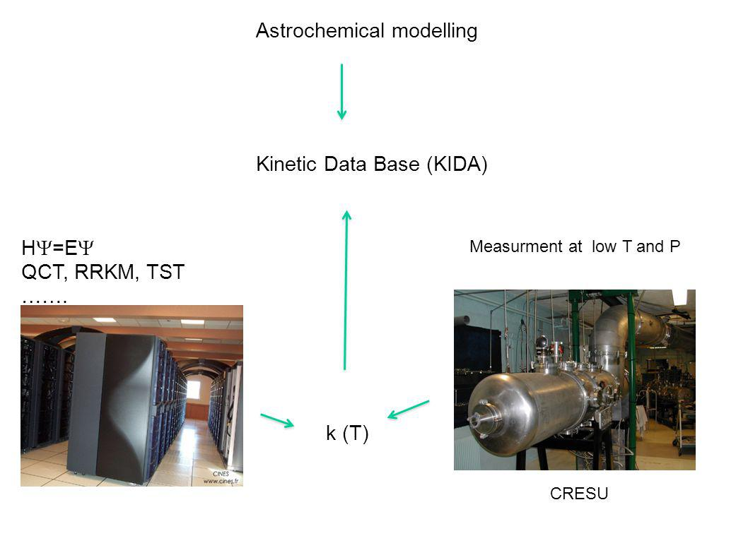 Astrochemical modelling