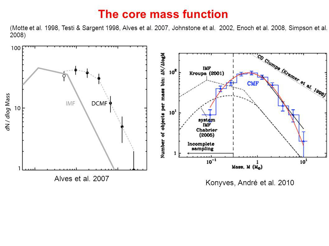 The core mass function Alves et al. 2007 Konyves, André et al. 2010
