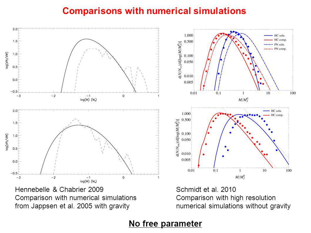 Comparisons with numerical simulations