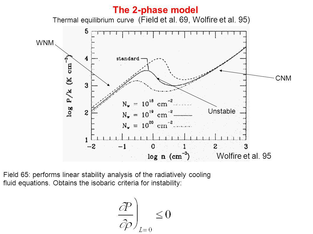 The 2-phase model Wolfire et al. 95