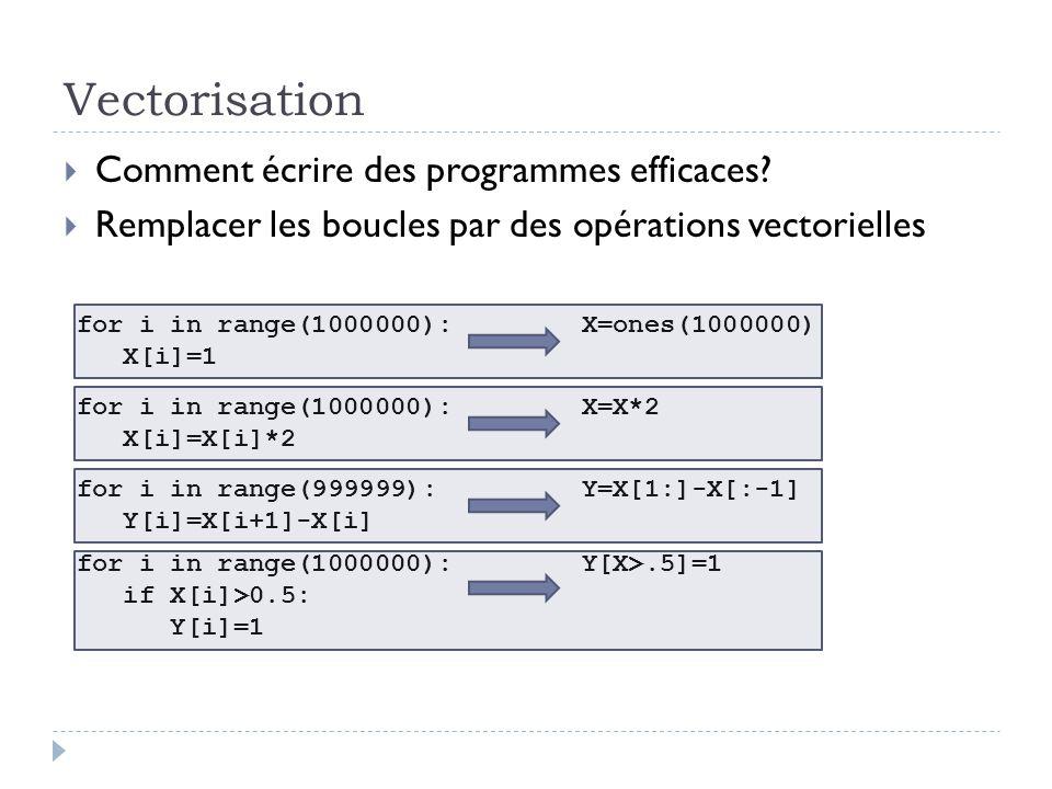 Vectorisation Comment écrire des programmes efficaces