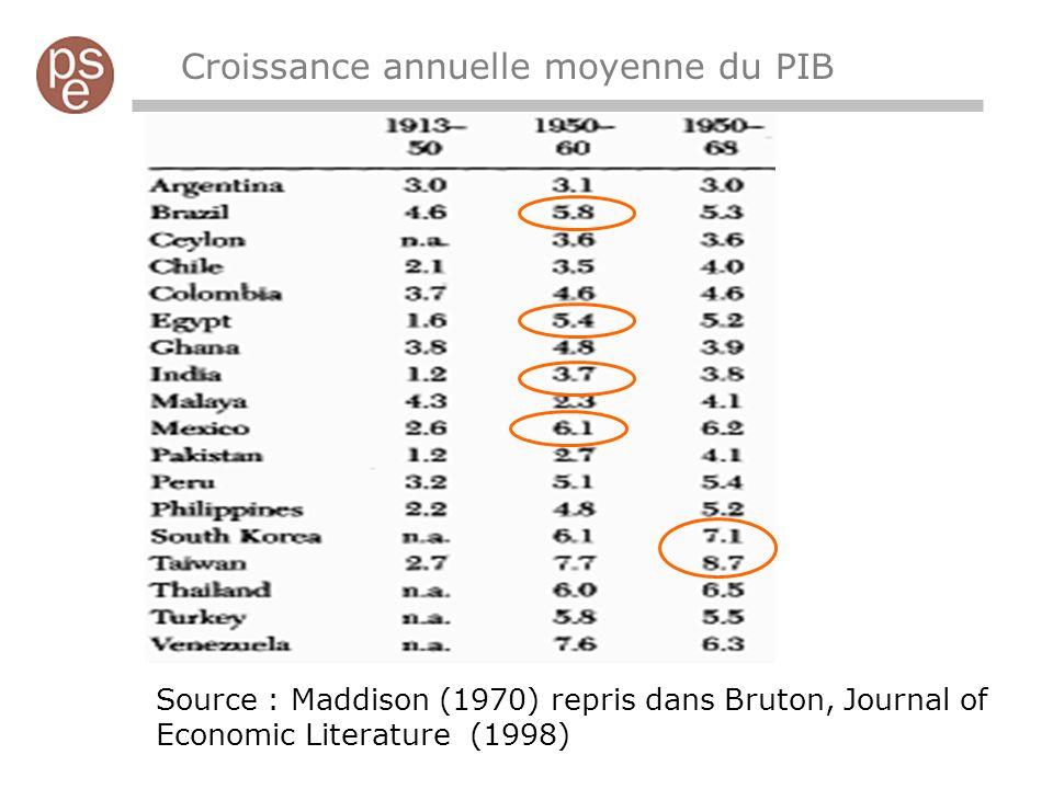 Croissance annuelle moyenne du PIB