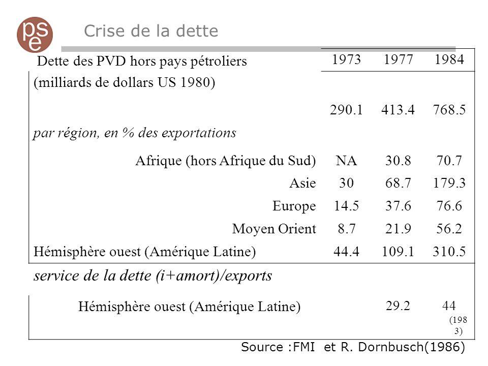 service de la dette (i+amort)/exports
