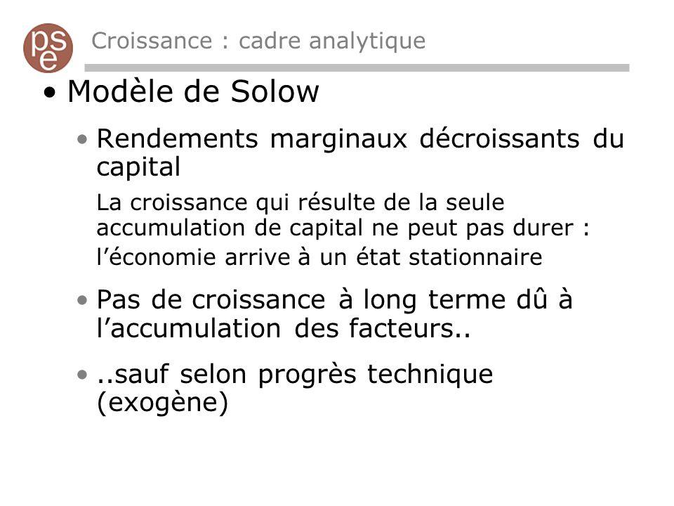 Modèle de Solow Rendements marginaux décroissants du capital