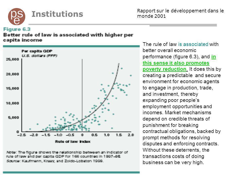 Institutions Rapport sur le développement dans le monde 2001.