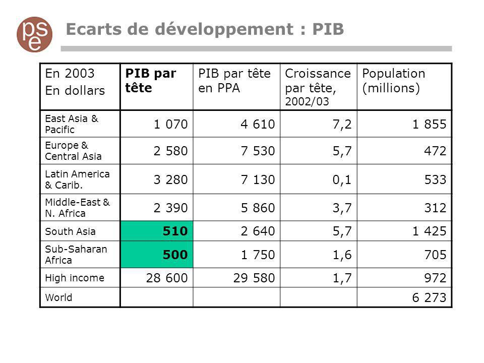Ecarts de développement : PIB
