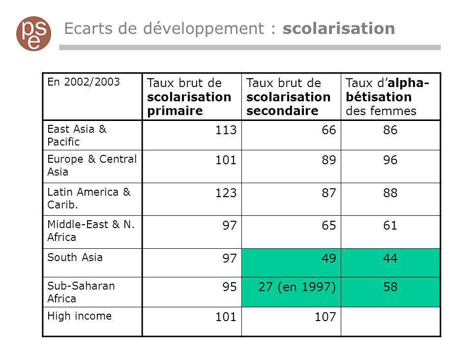 Ecarts de développement : scolarisation
