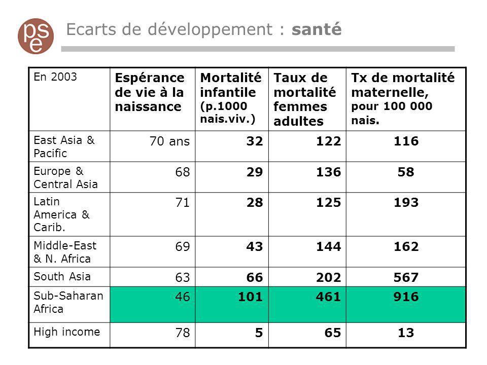 Ecarts de développement : santé