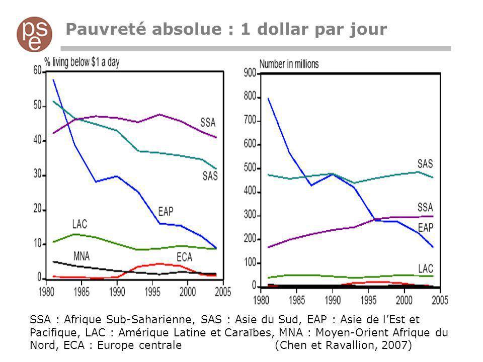 Pauvreté absolue : 1 dollar par jour