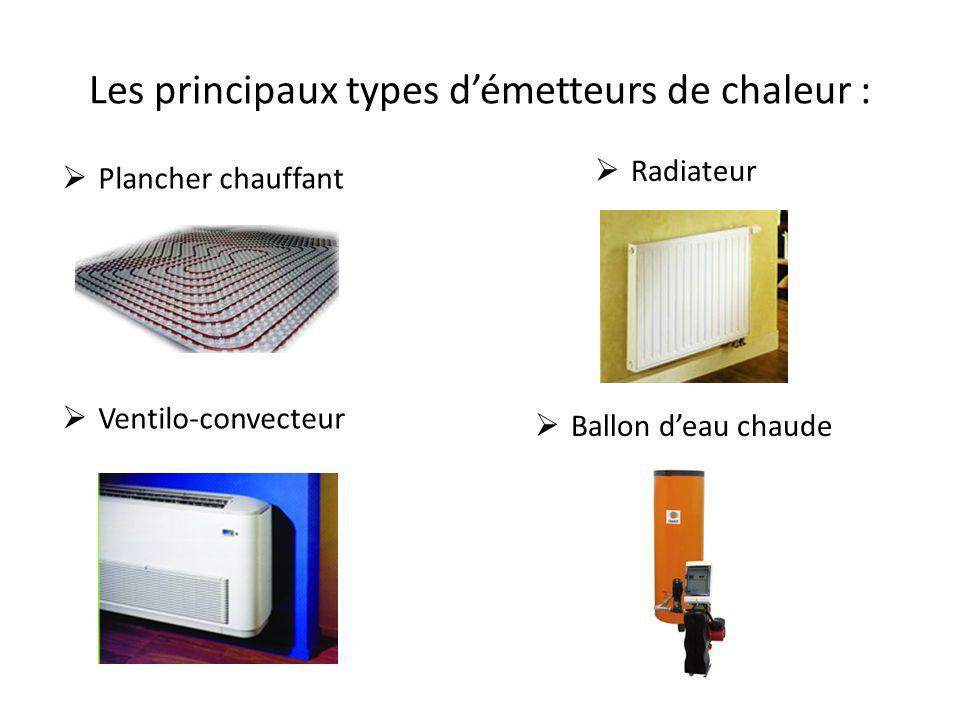 Les principaux types d'émetteurs de chaleur :