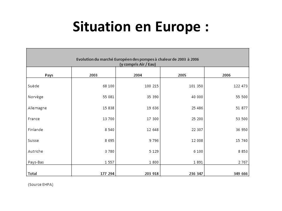 Evolution du marché Européen des pompes à chaleur de 2003 à 2006