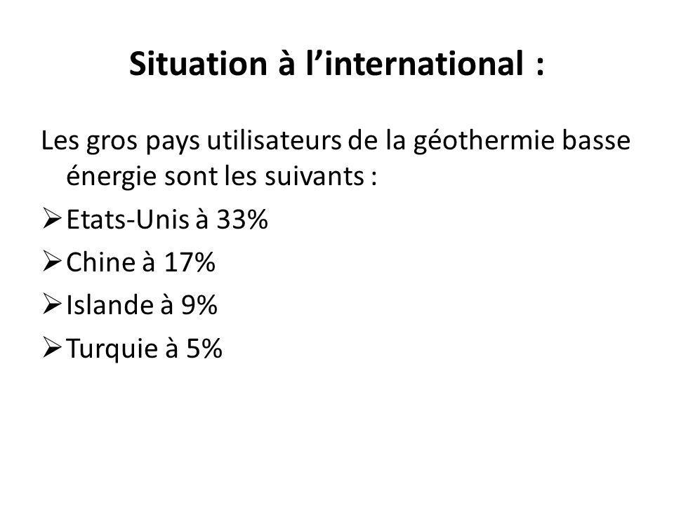 Situation à l'international :