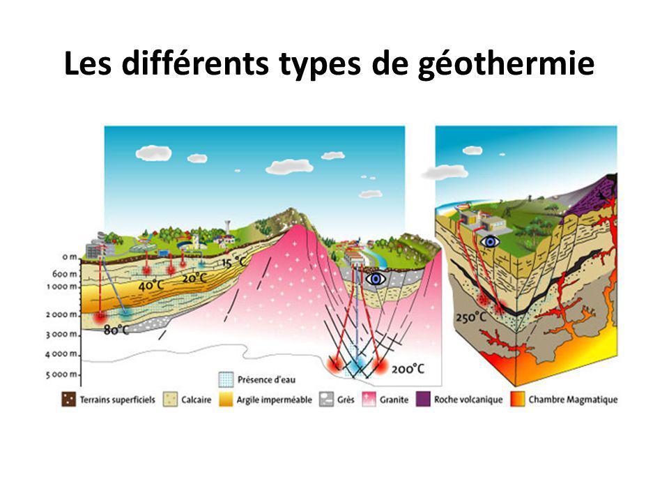 Les différents types de géothermie