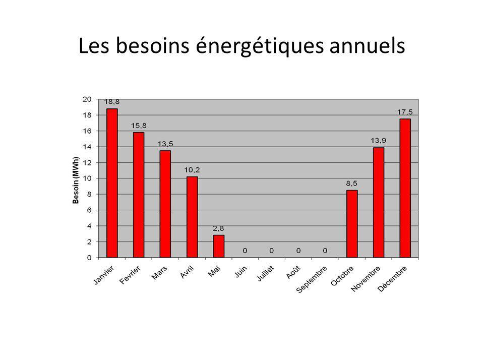 Les besoins énergétiques annuels