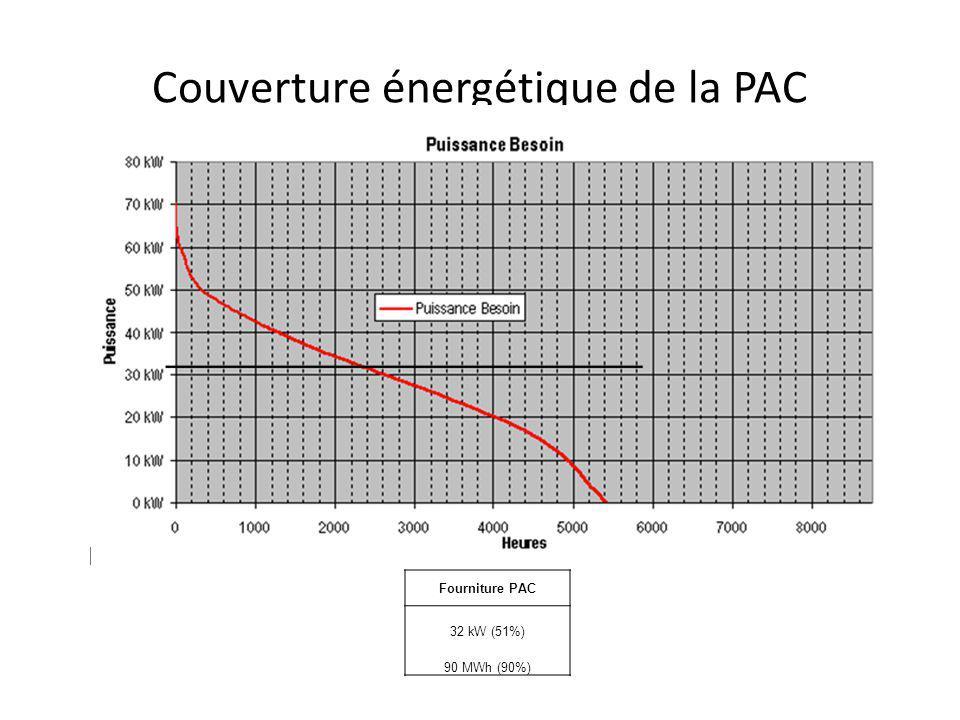 Couverture énergétique de la PAC