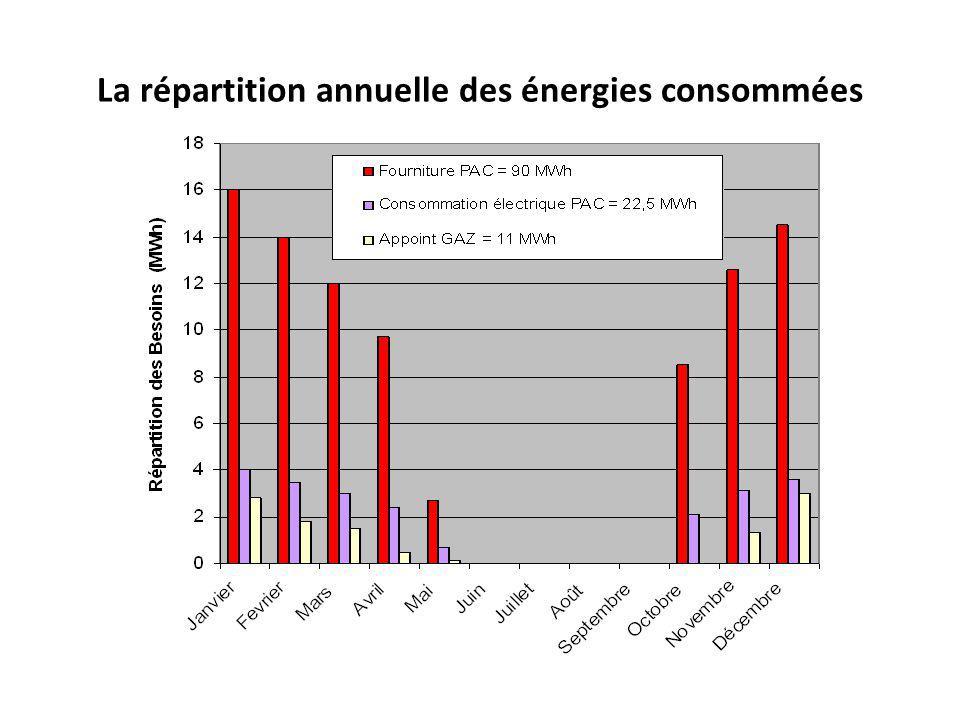 La répartition annuelle des énergies consommées