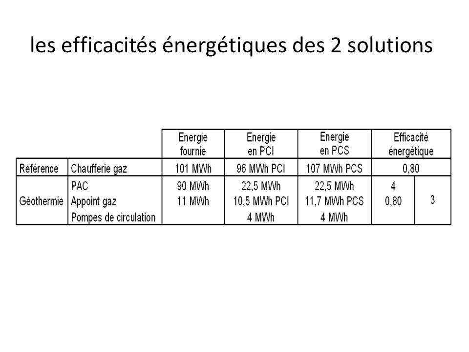 les efficacités énergétiques des 2 solutions