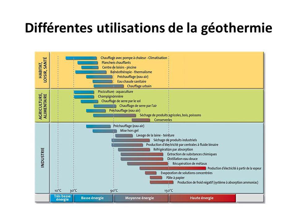 Différentes utilisations de la géothermie