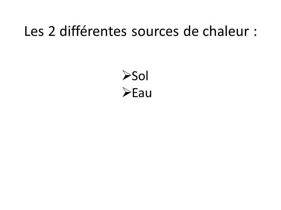 Les 2 différentes sources de chaleur :