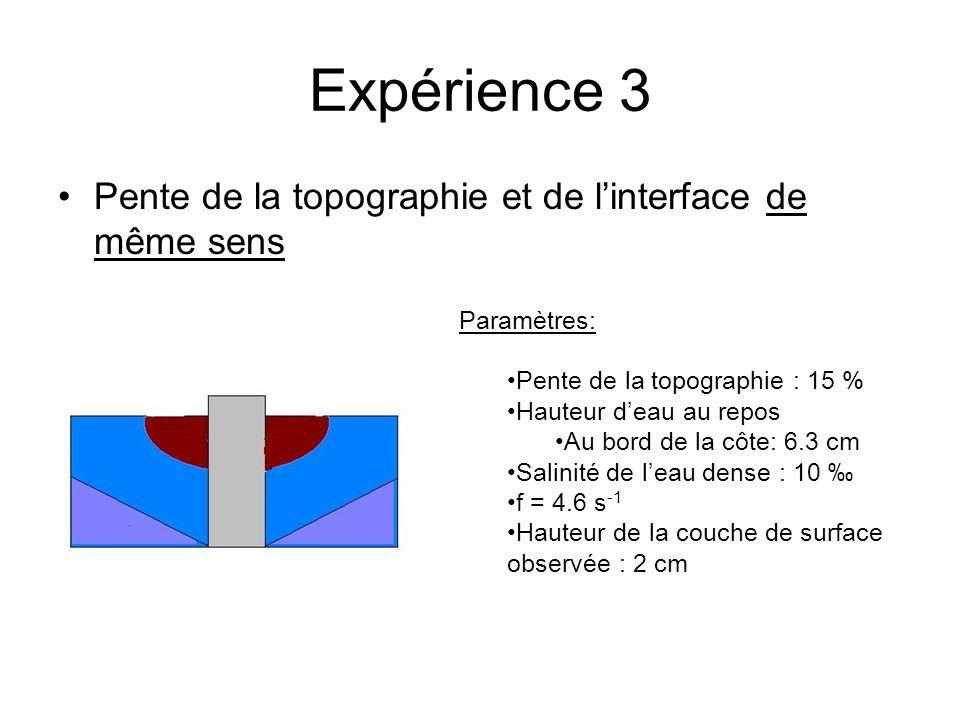 Expérience 3 Pente de la topographie et de l'interface de même sens