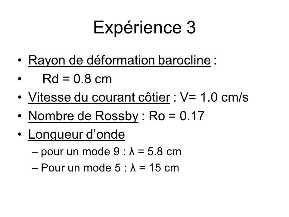 Expérience 3 Rayon de déformation barocline : Rd = 0.8 cm