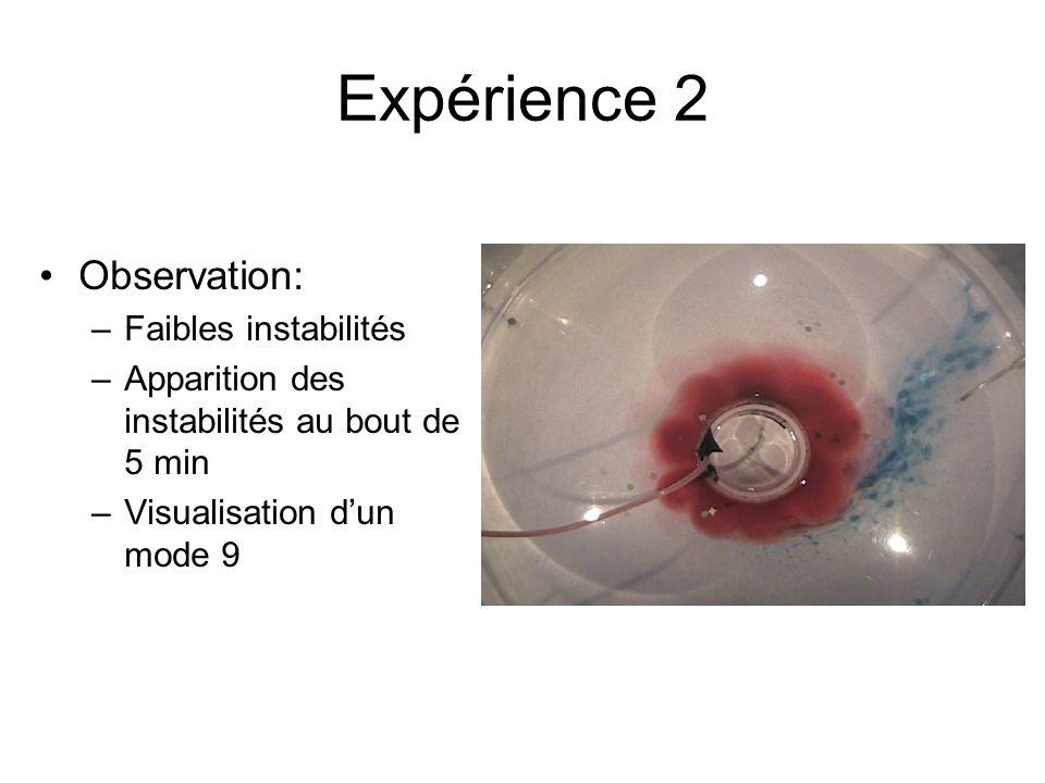 Expérience 2 Observation: Faibles instabilités
