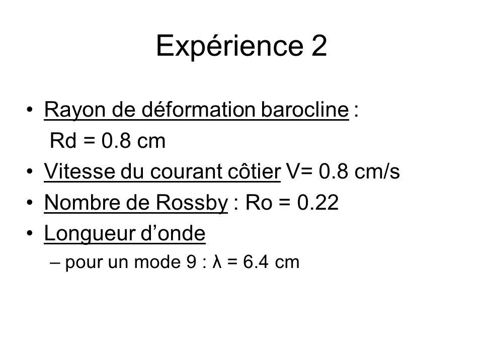 Expérience 2 Rayon de déformation barocline : Rd = 0.8 cm