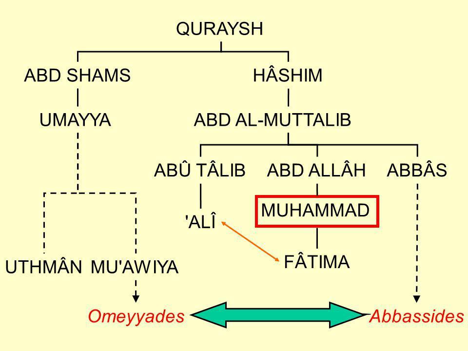 QURAYSH ABD SHAMS. HÂSHIM. UMAYYA. ABD AL-MUTTALIB. ABÛ TÂLIB. ABD ALLÂH. ABBÂS. MUHAMMAD. ALÎ.