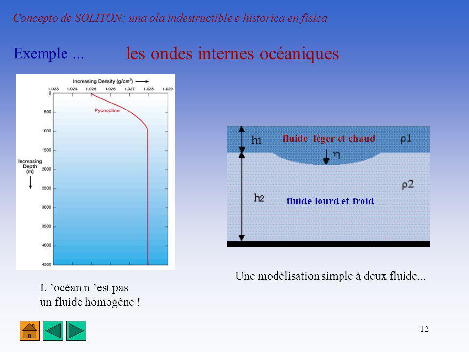 les ondes internes océaniques