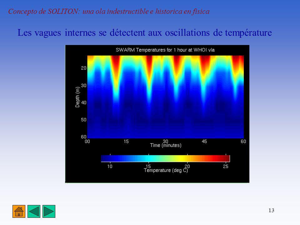 Les vagues internes se détectent aux oscillations de température